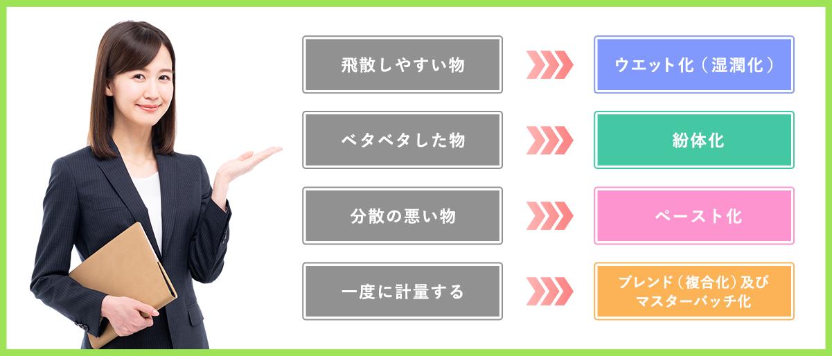 飛散しやすい物→ウエット化(湿潤化) ベタベタした物→紛体化 分散の悪い物→ペースト化 一度に軽量する→ブレンド(複合化)及びマスターバッチ化